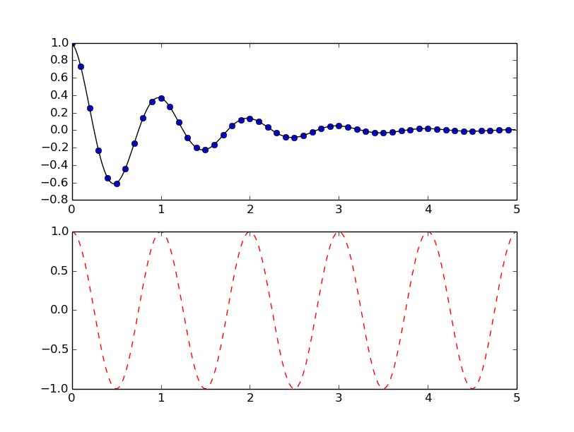 matplotlib详细设计