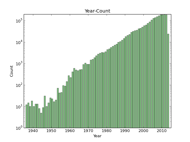 year_count