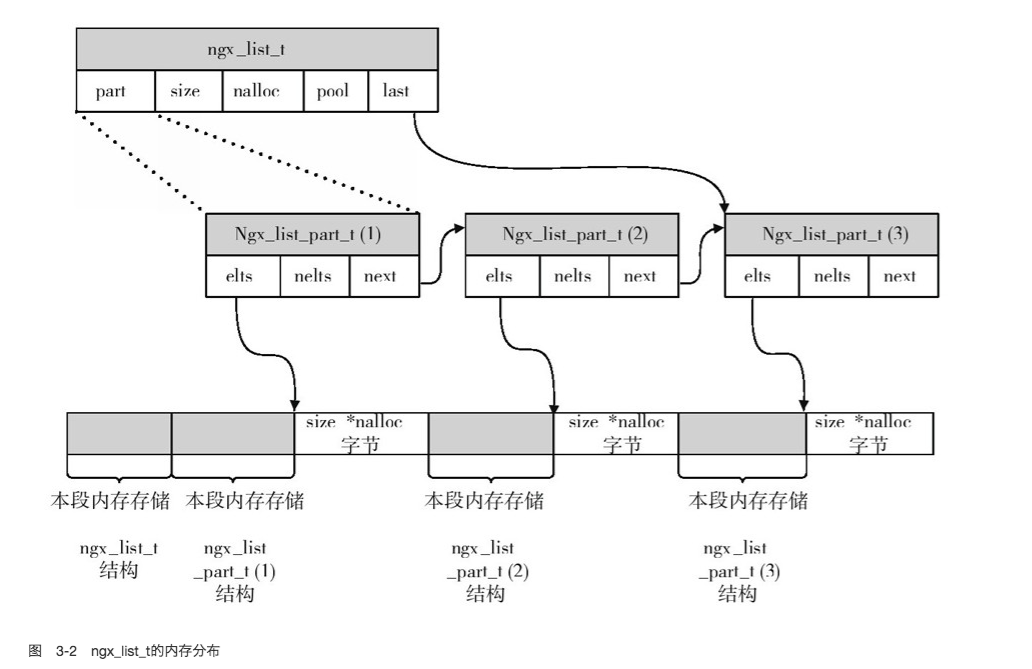 ngx_list_t_内存结构.png